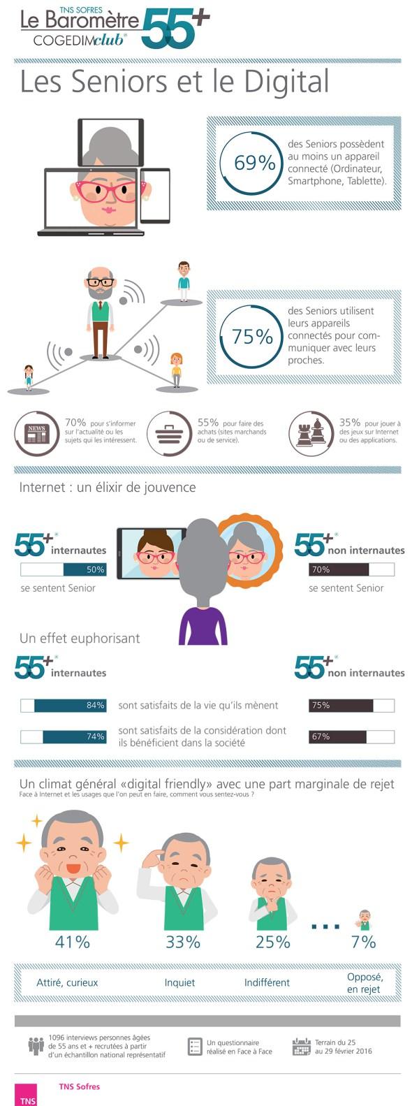Les-Seniors-et-le-digital-Infographie' 'http://i1.wp.com/buzz-esante.fr/wp-content/uploads/2016/04/Les-Seniors-et-le-digital-Infographie.jpg?w=1000 1000w, http://i1.wp.com/buzz-esante.fr/wp-content/uploads/2016/04/Les-Seniors-et-le-digital-Infographie.jpg?resize=114%2C300 114w, http://i1.wp.com/buzz-esante.fr/wp-content/uploads/2016/04/Les-Seniors-et-le-digital-Infographie.jpg?resize=388%2C1024 388w, http://i1.wp.com/buzz-esante.fr/wp-content/uploads/2016/04/Les-Seniors-et-le-digital-Infographie.jpg?resize=600%2C1583 600w