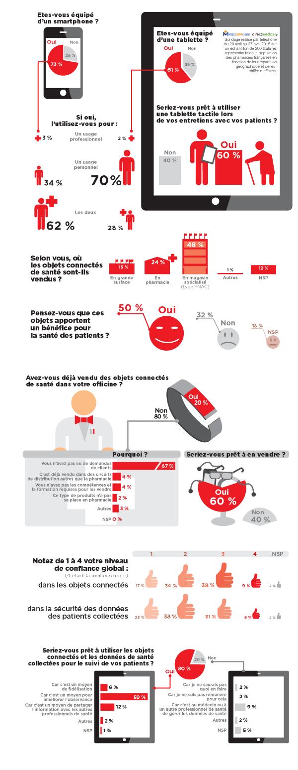 Baromètre du pharmacien connecté' 'http://i0.wp.com/buzz-esante.fr/wp-content/uploads/2015/06/Barometre-pharmacien-2015-o.png?w=600 600w, http://i0.wp.com/buzz-esante.fr/wp-content/uploads/2015/06/Barometre-pharmacien-2015-o.png?resize=116%2C300 116w, http://i0.wp.com/buzz-esante.fr/wp-content/uploads/2015/06/Barometre-pharmacien-2015-o.png?resize=397%2C1024 397w, http://i0.wp.com/buzz-esante.fr/wp-content/uploads/2015/06/Barometre-pharmacien-2015-o.png?resize=500%2C1288 500w